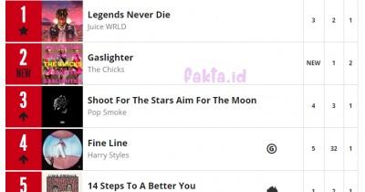 Debut di ARIA Chart, BTS 'Map of The Soul: 7 - The Journey' Duduki Peringkat 9 di Australia