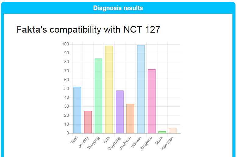 Compatibillity Test KPOP